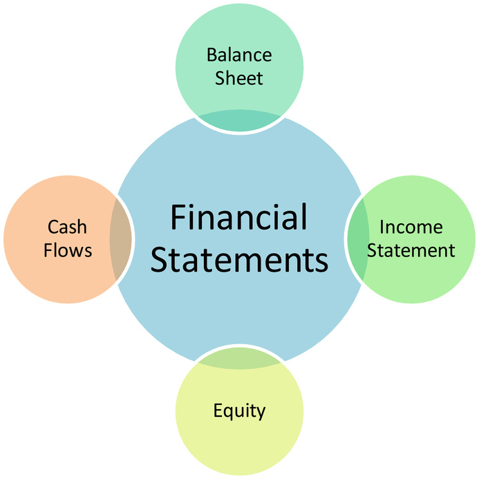 sole trader elements definition Start studying delacc chapter 2 questions (2014) learn the capital of a sole trader would change as which elements of the accounting equation will.